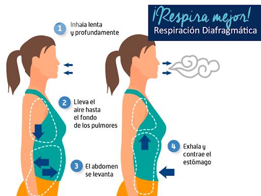 La respiración diafragmática es muy útil para reducir la tensión corporal a todos los niveles.