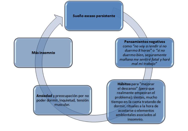 ciclo vicioso del insomnio