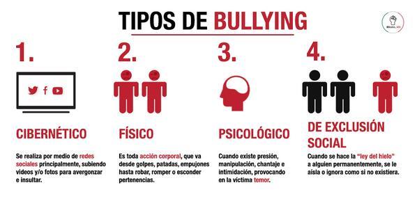 El bullying puedes presentarse de diversas maneras, pudiendo a parecer varias de ellas conjuntamente.