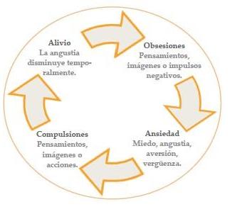 Este es el bucle obsesiones-compulsiones. Aparecen los pensamientos obsesivos, los cuales general ansiedad, que intenta ser aliviada a través de una compulsión